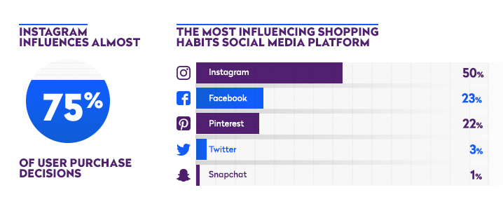 Instagram is the most influential social media platform when it comes to shopping.