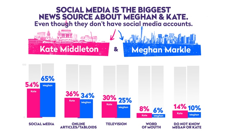 Social media is the biggest news source about the Royal Family.
